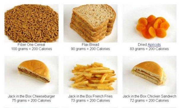 расчет калорийности продуктов для похудения
